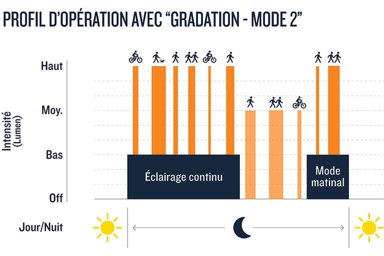 Profil d'opération lampadaire solaire