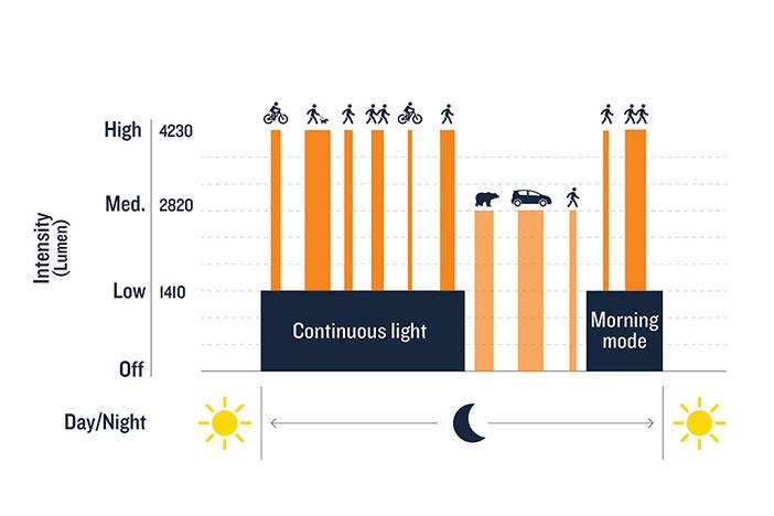 Profil d'éclairage d'un luminaire solaire